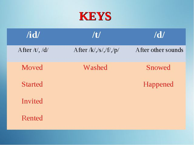 KEYS /id//t//d/ After /t/, /d/After /k/,/s/,/f/,/p/After other sounds Mov...