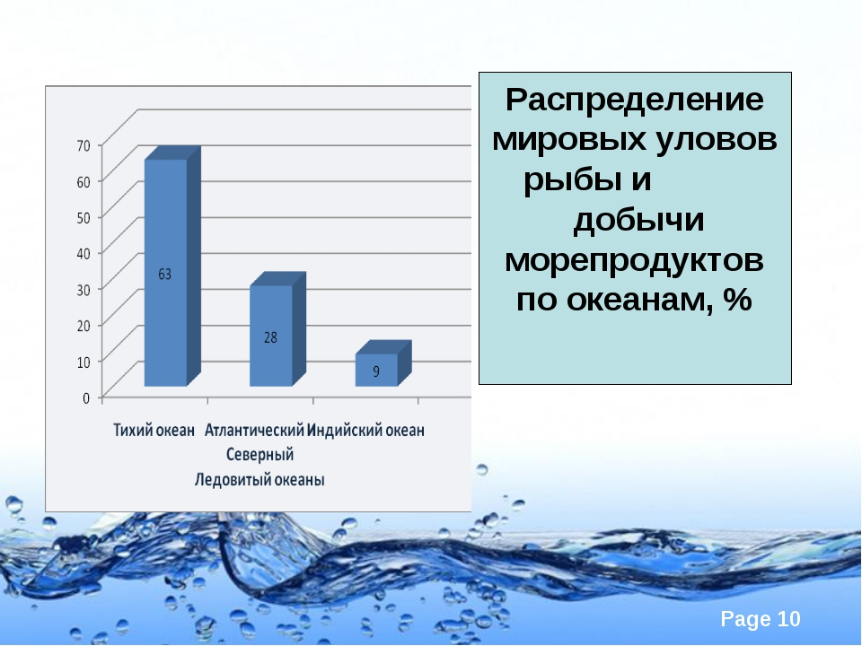 Распределение мировых уловов рыбы и добычи морепродуктов по океанам, % Page *