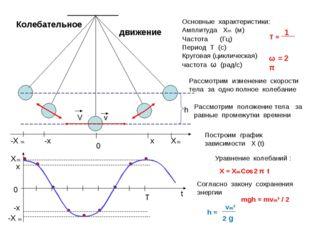 Колебательное Рассмотрим изменение скорости тела за одно полное колебание 0 Х