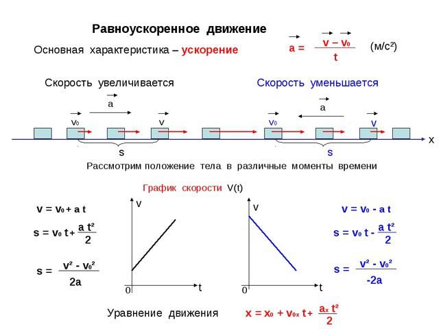 Равноускоренное движение а v v0 а Скорость увеличивается Скорость уменьшается...