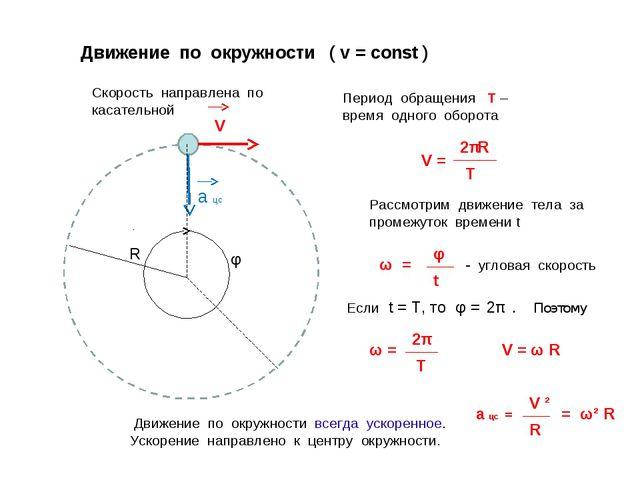 Движение по окружности ( v = const ) Скорость направлена по касательной Перио...