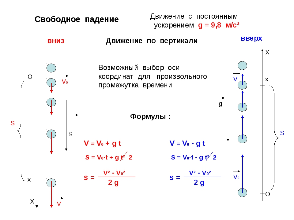 Х g V O х V0 S = V0·t + g t² 2 S Свободное падение Движение по вертикали Дви...