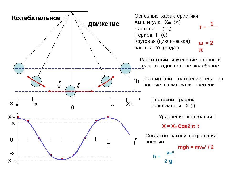 Колебательное Рассмотрим изменение скорости тела за одно полное колебание 0 Х...