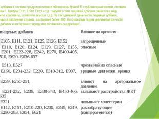 Пищевые добавки в составе продуктов питания обозначены буквой Е и трёхзначным