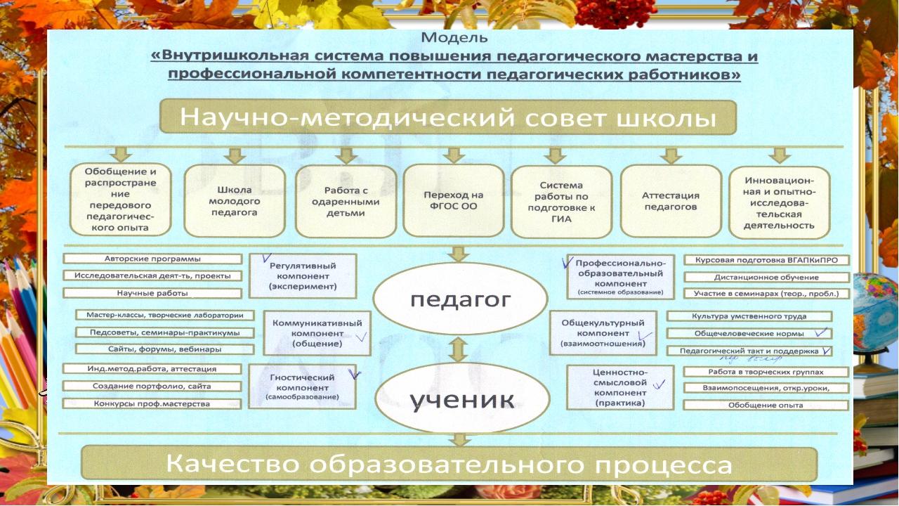 Педсовет «Коммуникативная компетентность, творческий потенциал и профессионал...