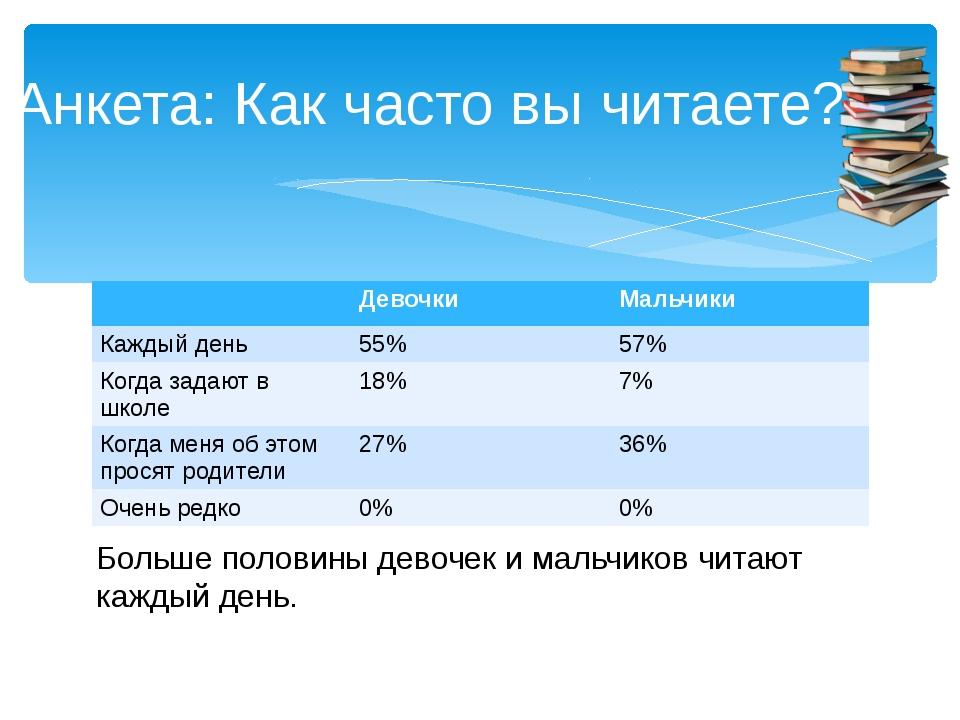 Анкета: Как часто вы читаете? Больше половины девочек и мальчиков читают кажд...