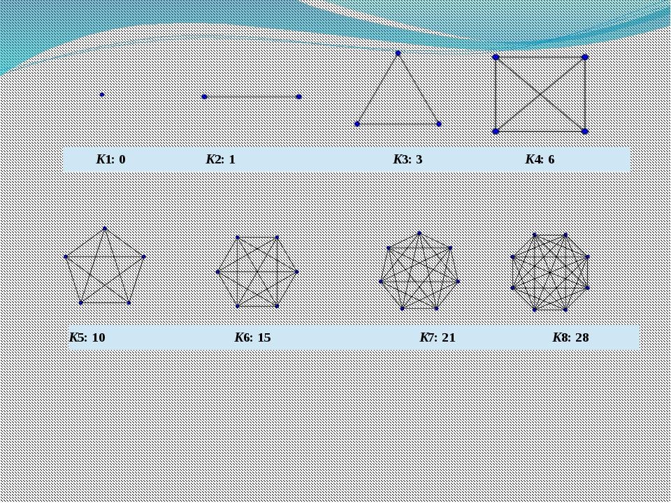 K1:0 K2: 1 K3: 3 K4: 6 K5: 10 K6: 15 K7: 21 K8: 28