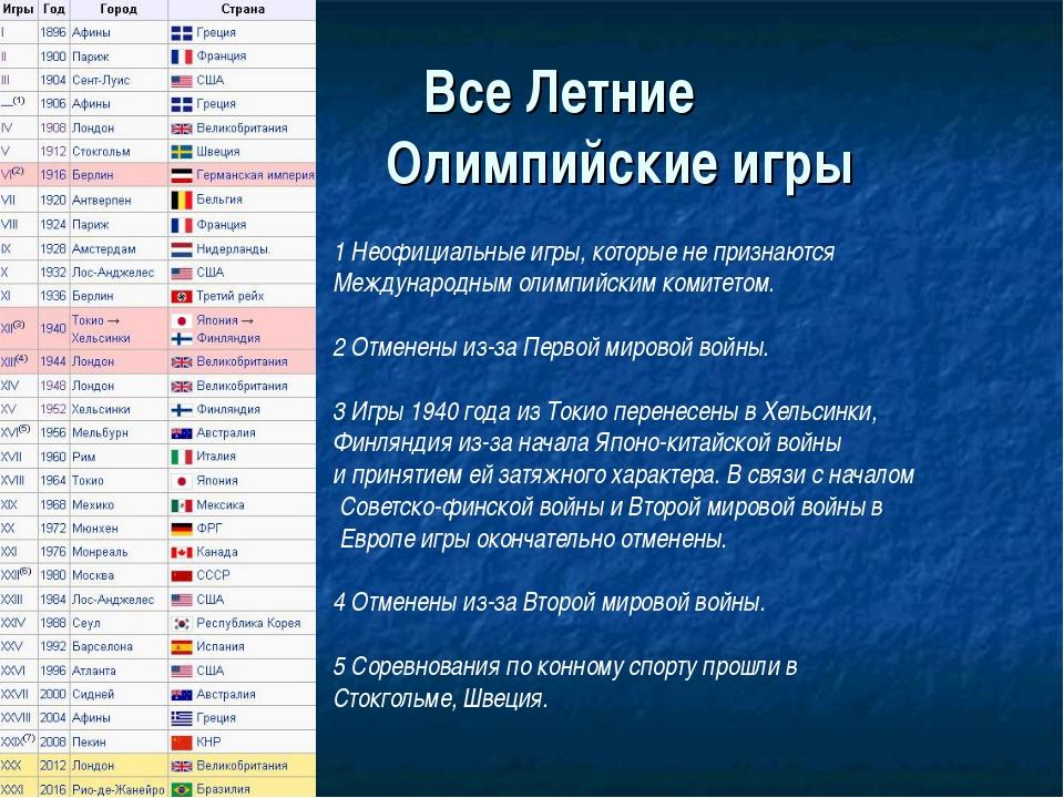 Все Летние Олимпийские игры 1 Неофициальные игры, которые не признаются Межд...
