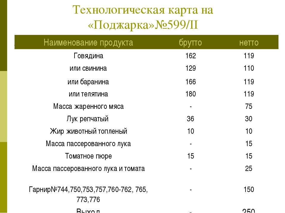 Технологическая карта на «Поджарка»№599/II Наименование продуктабруттонетто...