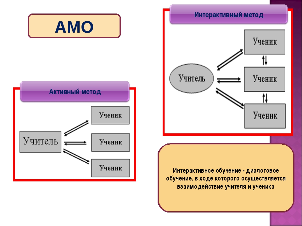 Интерактивное обучение - диалоговое обучение, в ходе которого осуществляется...