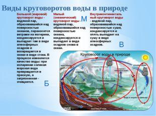 Б М В Виды круговоротов воды в природе Большой (мировой) круговорот воды- во