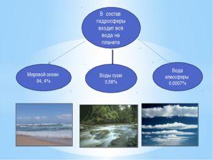 В состав гидросферы входит вся вода на планете Мировой океан 94, 4% Воды суши