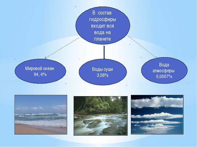 В состав гидросферы входит вся вода на планете Мировой океан 94, 4% Воды суши...