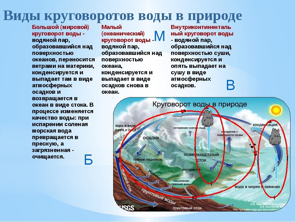 Б М В Виды круговоротов воды в природе Большой (мировой) круговорот воды- во...