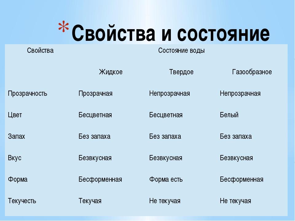 Свойства и состояние воды Свойства Состояние воды Жидкое Твердое Газообразно...