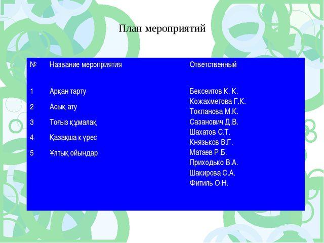 План мероприятий №Название мероприятияОтветственный 1Арқан тартуБексеитов...