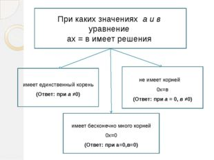 При каких значениях a и в уравнение ax = в имеет решения не имеет корней 0х=