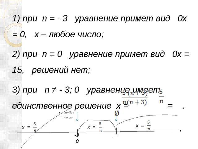 1) при n = - 3 уравнение примет вид 0x = 0, x – любое число; 2) при n = 0 ура...