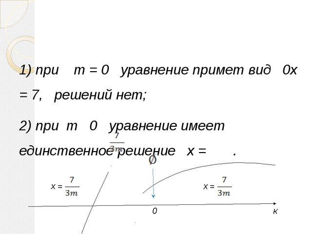 1) при m = 0 уравнение примет вид 0x = 7, решений нет; 2) при m 0 уравнение и...