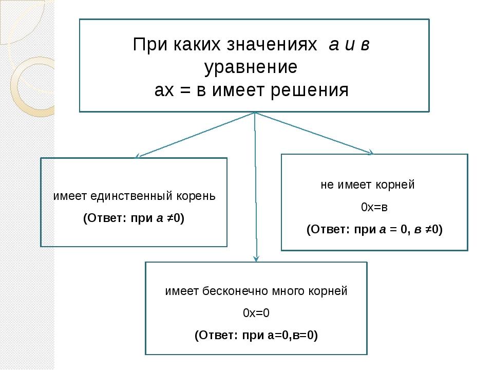 При каких значениях a и в уравнение ax = в имеет решения не имеет корней 0х=...