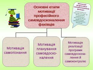 Основні етапи мотивації професійного самовдосконалення фахівців Мотивація сам
