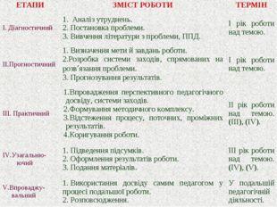 ЕТАПИЗМІСТ РОБОТИТЕРМІН I. Діагностичний1. Аналіз утруднень. 2.Постановк