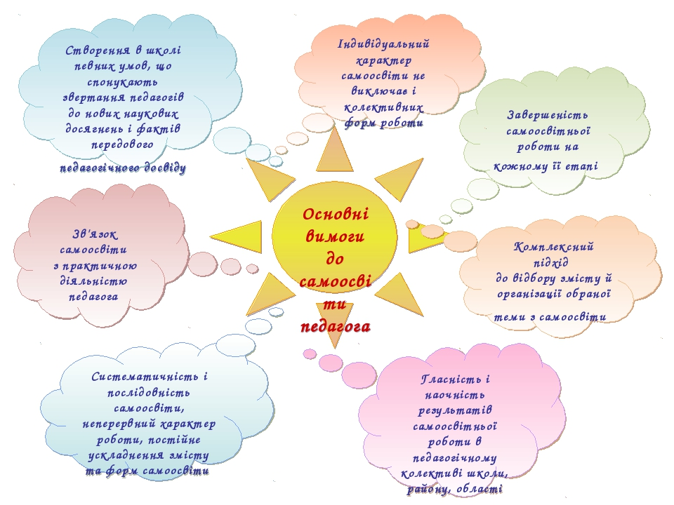 Основні вимоги до самоосвіти педагога Комплексний підхід до відбору змісту й...