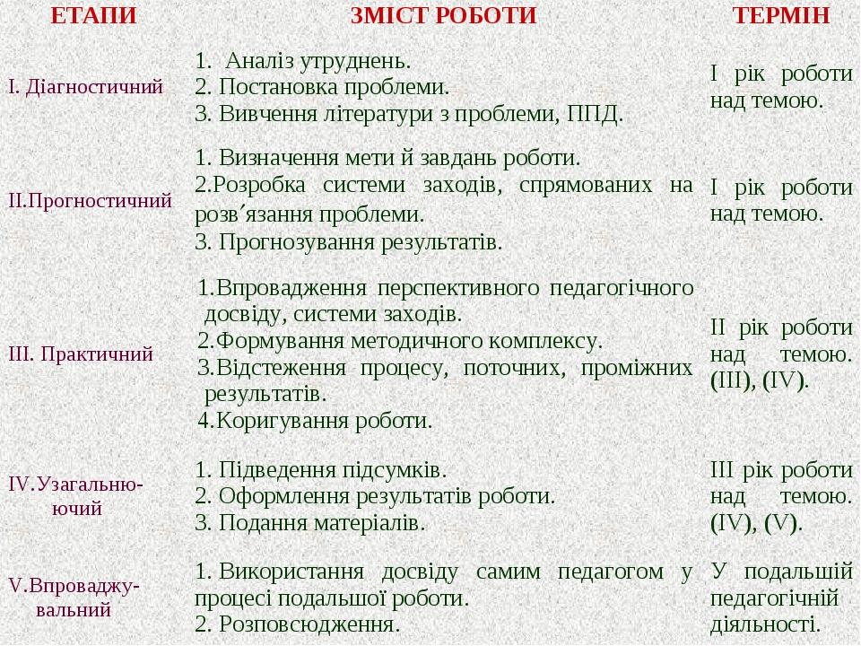 ЕТАПИЗМІСТ РОБОТИТЕРМІН I. Діагностичний1. Аналіз утруднень. 2.Постановк...