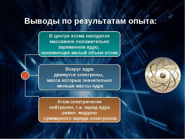 Выводы по результатам опыта: В центре атома находится массивное положительно...