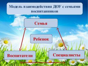 Модель взаимодействия ДОУ с семьями воспитанников Семья Ребенок Воспитатели