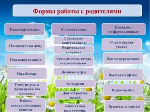 Формы работы с родителями Индивидуальные Коллективные Наглядно-информационные