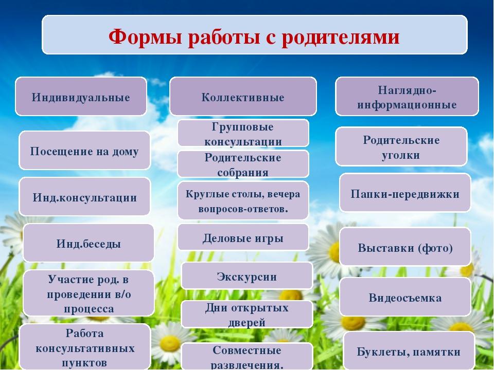 Формы работы с родителями Индивидуальные Коллективные Наглядно-информационные...
