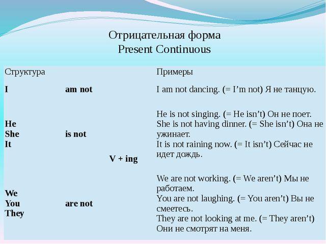 Отрицательная форма Present Continuous Структура Примеры I am not V +ing I am...