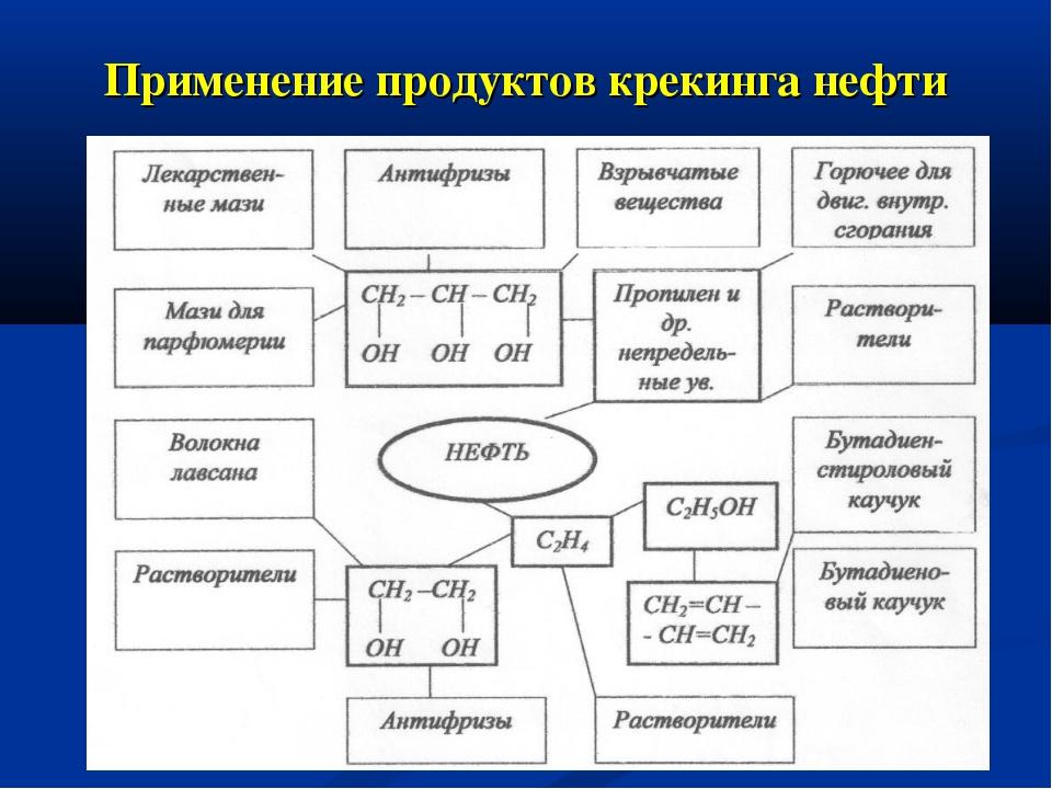 * Применение продуктов крекинга нефти