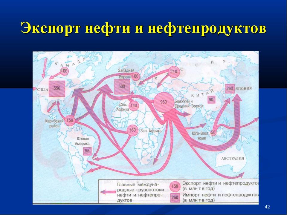 * Экспорт нефти и нефтепродуктов
