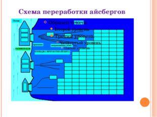 Схема переработки айсбергов