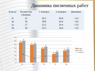 Динамика писменных работ Классы Количество учеников 1 четверть 2 четверть Дин