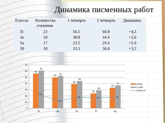 Динамика писменных работ Классы Количество учеников 1 четверть 2 четверть Дин...