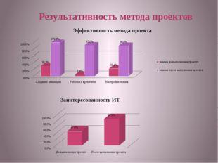 Результативность метода проектов