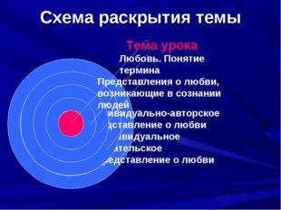 Схема раскрытия темы
