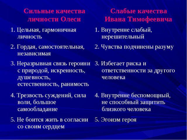 Сильные качества личности Олеси Слабые качества Ивана Тимофеевича 1. Цельна...