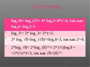 1.log2 16= log2 (24)= 4* log22=4*1=4, так как logаа= log22=1 2.log3 35= 5*