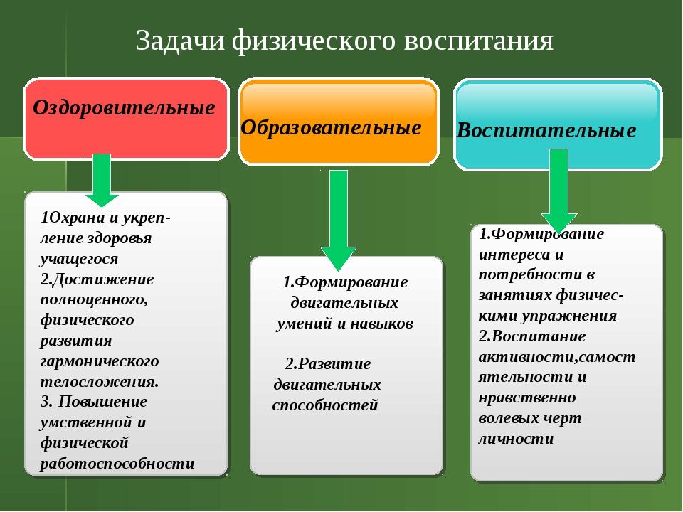 . Оздоровительные Образовательные Воспитательные Задачи физического воспитани...