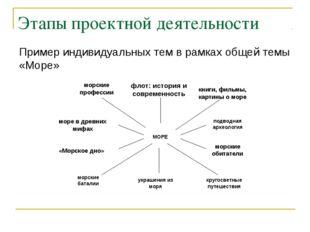 Этапы проектной деятельности Пример индивидуальных тем в рамках общей темы «М