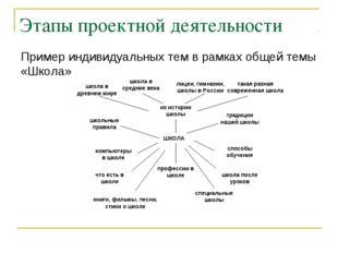 Этапы проектной деятельности Пример индивидуальных тем в рамках общей темы «Ш