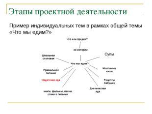 Этапы проектной деятельности Пример индивидуальных тем в рамках общей темы «Ч