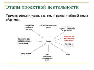 Этапы проектной деятельности Пример индивидуальных тем в рамках общей темы «В
