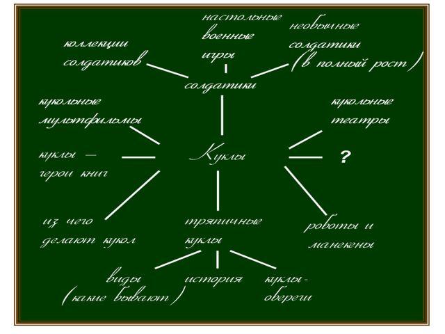 Этапы проектной деятельности Пример индивидуальных тем в рамках общей темы «К...