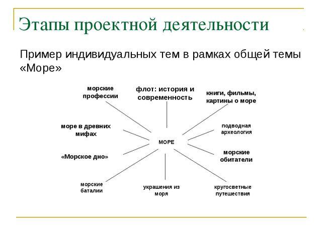 Этапы проектной деятельности Пример индивидуальных тем в рамках общей темы «М...