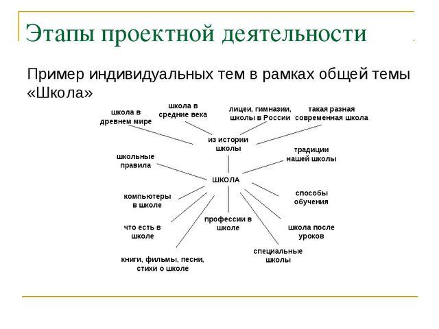 Этапы проектной деятельности Пример индивидуальных тем в рамках общей темы «Ш...